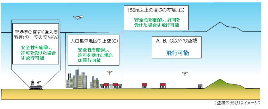 【空撮ガイド】ドローンの法律(ルール)と、飛ばせる場所を徹底解説