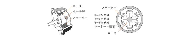 【ブラシレスモーター付きのドローンを紹介】ブラシモーターとの違いとは?